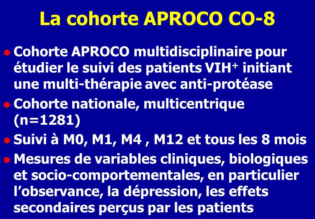 La cohorte APROCO CO-8 l Cohorte APROCO multidisciplinaire pour étudier le suivi des patients VIH + initiant une multi-thérapie avec anti-protéase l Cohorte nationale, multicentrique (n=1281) l Suivi à M0, M1, M4, M12 et tous les 8 mois l Mesures de variables cliniques, biologiques et socio-comportementales, en particulier lobservance, la dépression, les effets secondaires perçus par les patients