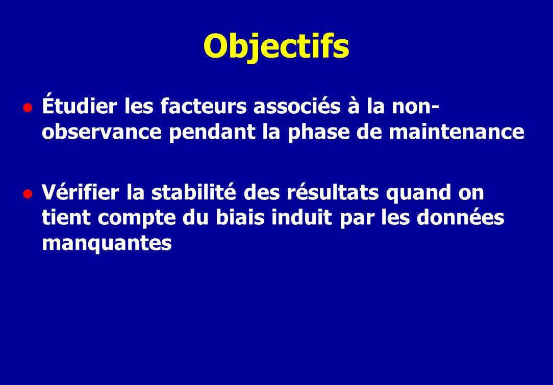 Objectifs l Étudier les facteurs associés à la non- observance pendant la phase de maintenance l Vérifier la stabilité des résultats quand on tient compte du biais induit par les données manquantes