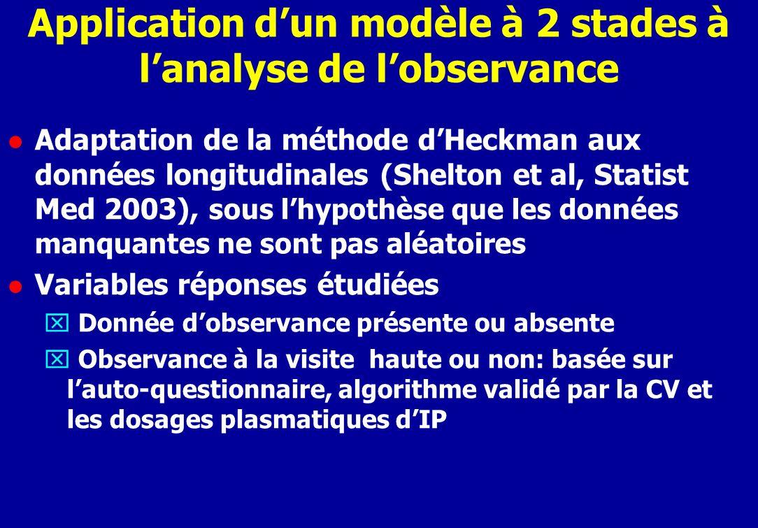 Application dun modèle à 2 stades à lanalyse de lobservance l Adaptation de la méthode dHeckman aux données longitudinales (Shelton et al, Statist Med 2003), sous lhypothèse que les données manquantes ne sont pas aléatoires l Variables réponses étudiées x Donnée dobservance présente ou absente x Observance à la visite haute ou non: basée sur lauto-questionnaire, algorithme validé par la CV et les dosages plasmatiques dIP