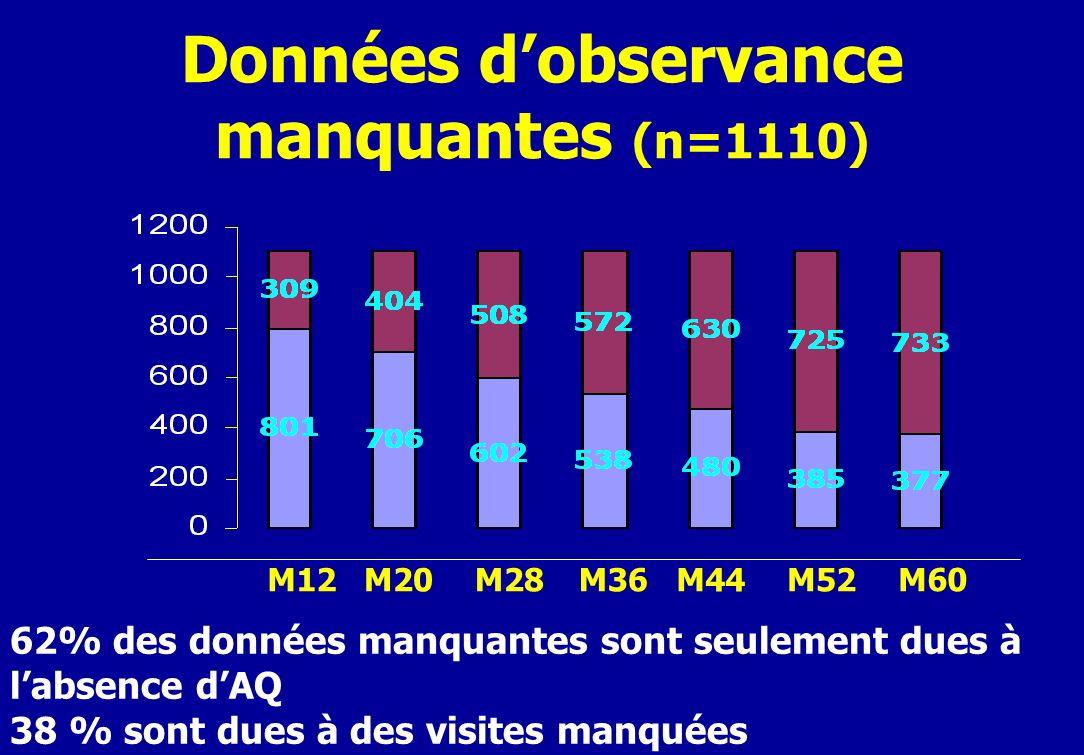 Données dobservance manquantes (n=1110) M12M20M28M36M44M52 M60 62% des données manquantes sont seulement dues à labsence dAQ 38 % sont dues à des visites manquées