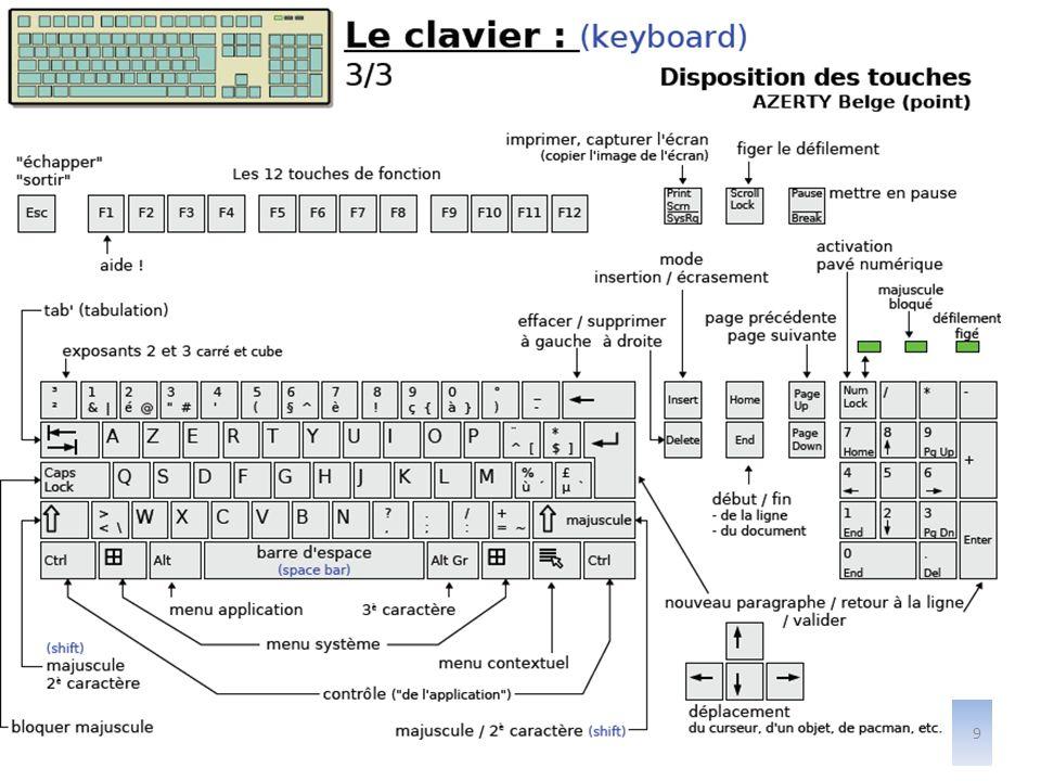 LE SYSTEME DEXPLOITATION Cest le premier programme chargé automatiquement par le micro ordinateur en RAM.