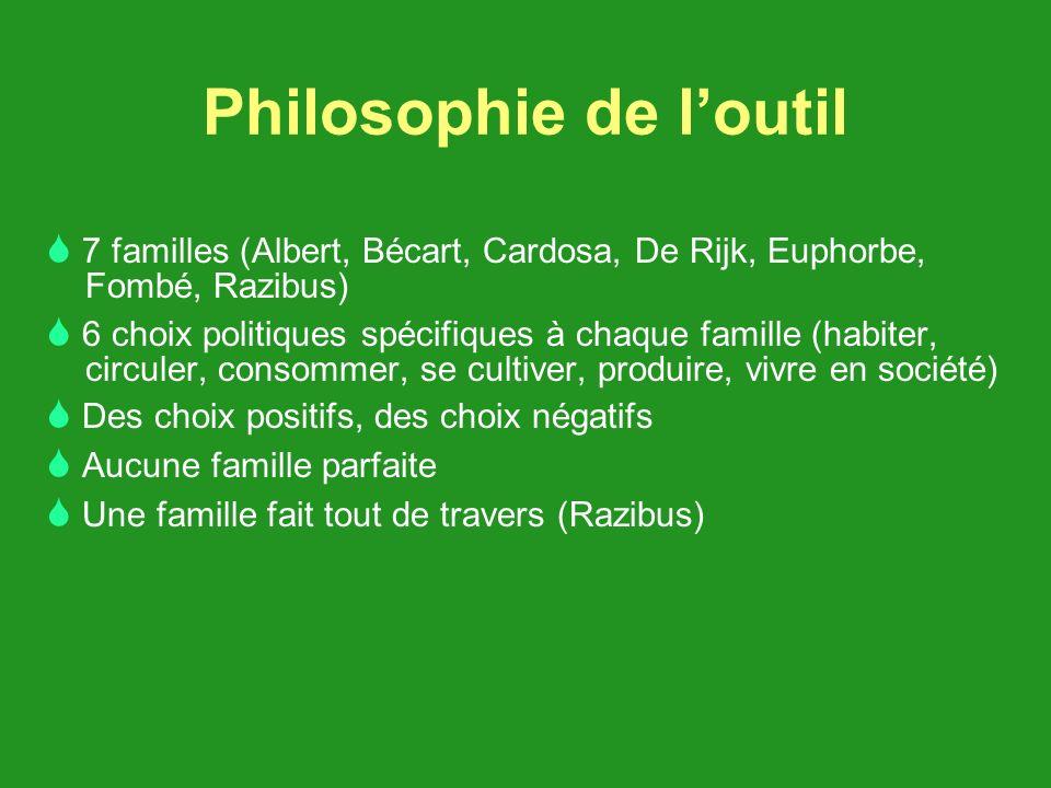 Philosophie de loutil 7 familles (Albert, Bécart, Cardosa, De Rijk, Euphorbe, Fombé, Razibus) 6 choix politiques spécifiques à chaque famille (habiter