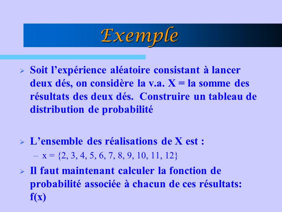 Exemple Soit lexpérience aléatoire consistant à lancer deux dés, on considère la v.a. X = la somme des résultats des deux dés. Construire un tableau d