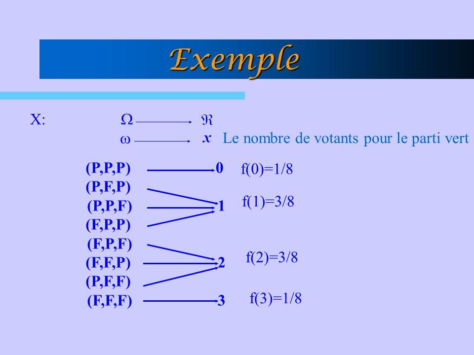 Exemple X: (P,P,P) (P,F,P) (P,P,F) (F,P,P) (F,P,F) (F,F,P) (P,F,F) (F,F,F) 0 1 230 1 23 Le nombre de votants pour le parti vert f(0)=1/8 f(3)=1/8 f(2)