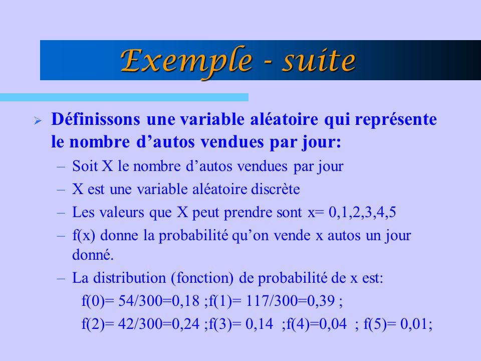 Exemple - suite Définissons une variable aléatoire qui représente le nombre dautos vendues par jour: –Soit X le nombre dautos vendues par jour –X est