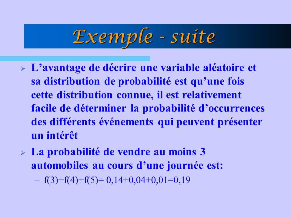 Exemple - suite Lavantage de décrire une variable aléatoire et sa distribution de probabilité est quune fois cette distribution connue, il est relativ