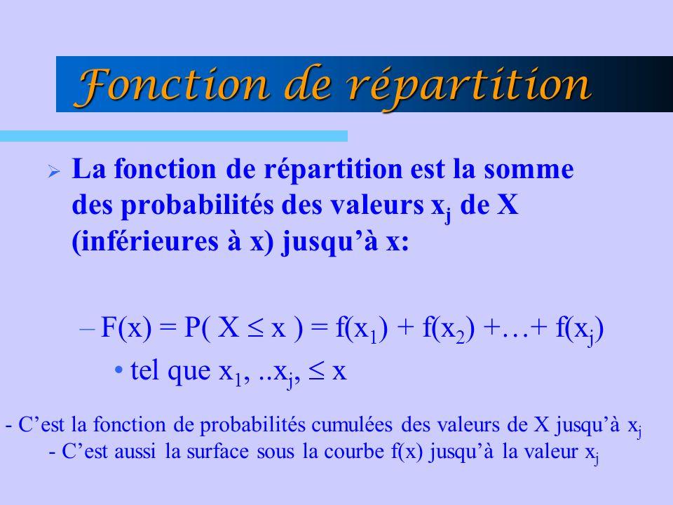 Fonction de répartition La fonction de répartition est la somme des probabilités des valeurs x j de X (inférieures à x) jusquà x: –F(x) = P( X x ) = f