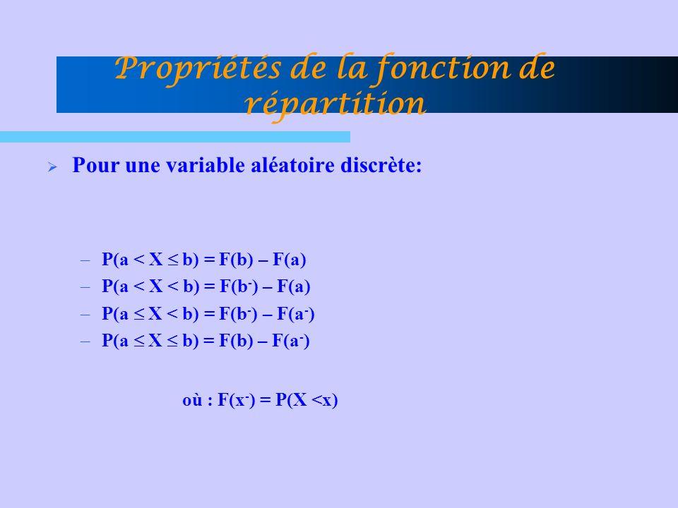 Propriétés de la fonction de répartition Pour une variable aléatoire discrète: –P(a < X b) = F(b) – F(a) –P(a < X < b) = F(b - ) – F(a) –P(a X < b) =