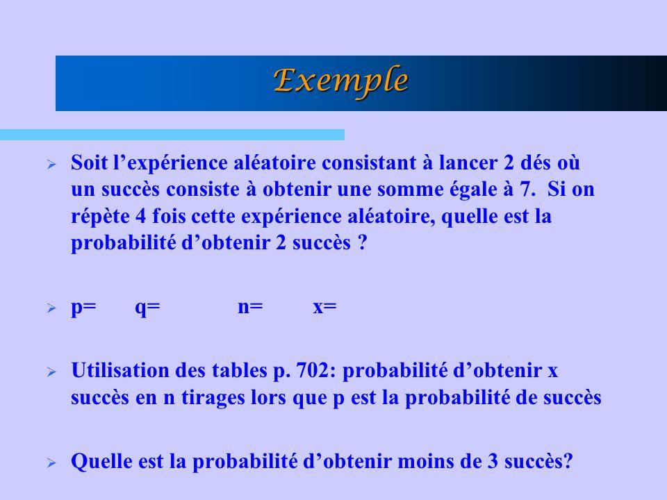 Exemple Soit lexpérience aléatoire consistant à lancer 2 dés où un succès consiste à obtenir une somme égale à 7. Si on répète 4 fois cette expérience
