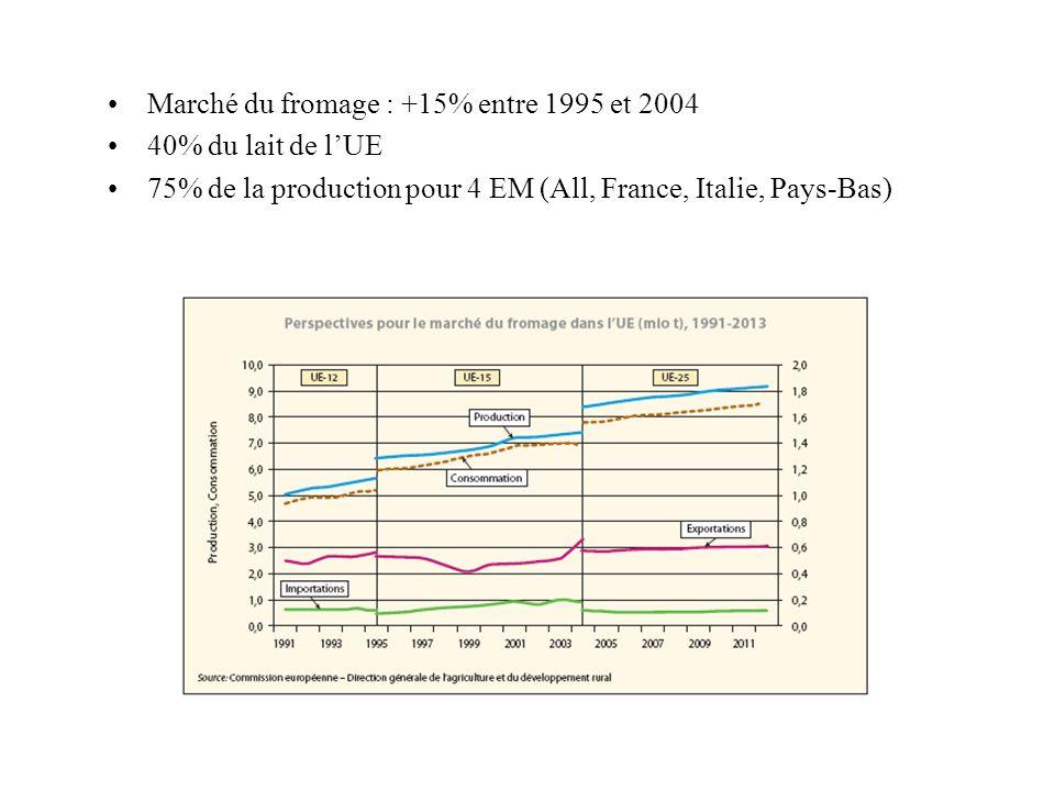 Marché du fromage : +15% entre 1995 et 2004 40% du lait de lUE 75% de la production pour 4 EM (All, France, Italie, Pays-Bas)