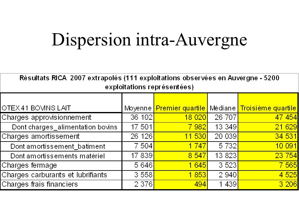Dispersion intra-Auvergne