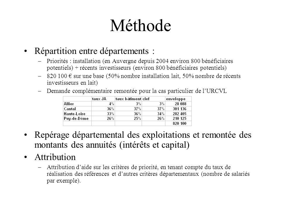 Méthode Répartition entre départements : –Priorités : installation (en Auvergne depuis 2004 environ 800 bénéficiaires potentiels) + récents investisseurs (environ 800 bénéficiaires potentiels) –820 100 sur une base (50% nombre installation lait, 50% nombre de récents investisseurs en lait) –Demande complémentaire remontée pour la cas particulier de lURCVL Repérage départemental des exploitations et remontée des montants des annuités (intérêts et capital) Attribution –Attribution daide sur les critères de priorité, en tenant compte du taux de réalisation des références et dautres critères départementaux (nombre de salariés par exemple).