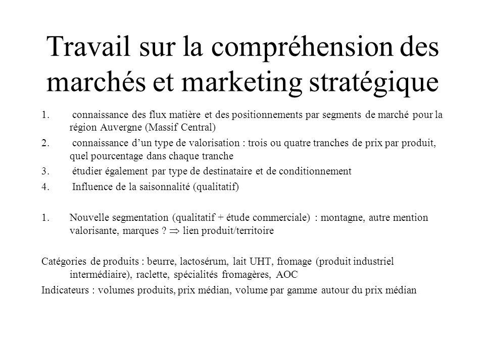 Travail sur la compréhension des marchés et marketing stratégique 1.