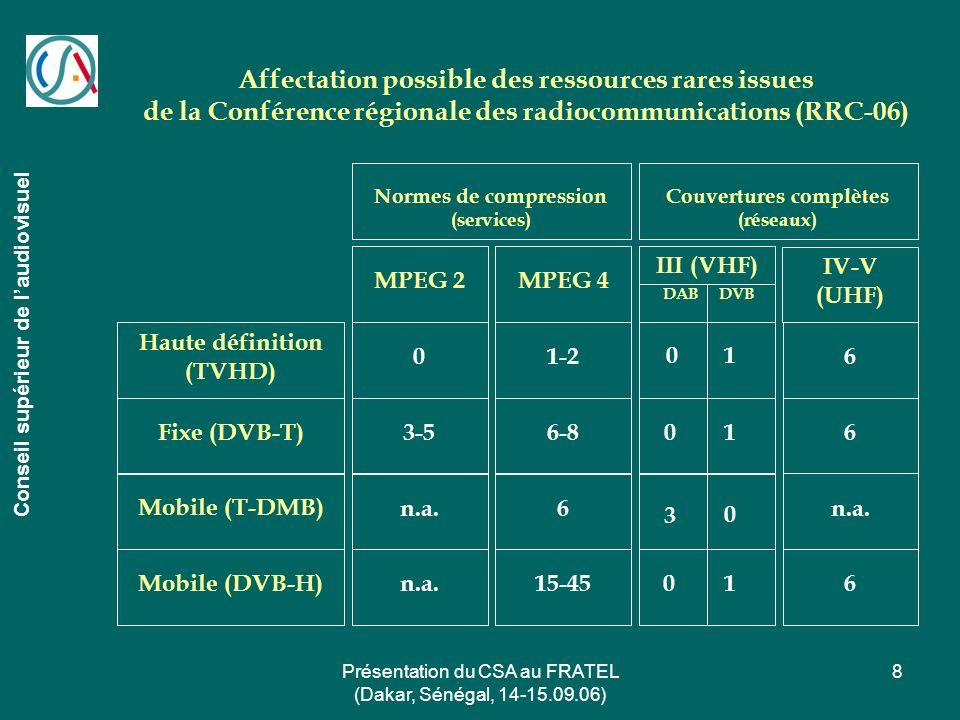 Présentation du CSA au FRATEL (Dakar, Sénégal, 14-15.09.06) 8 Affectation possible des ressources rares issues de la Conférence régionale des radiocom