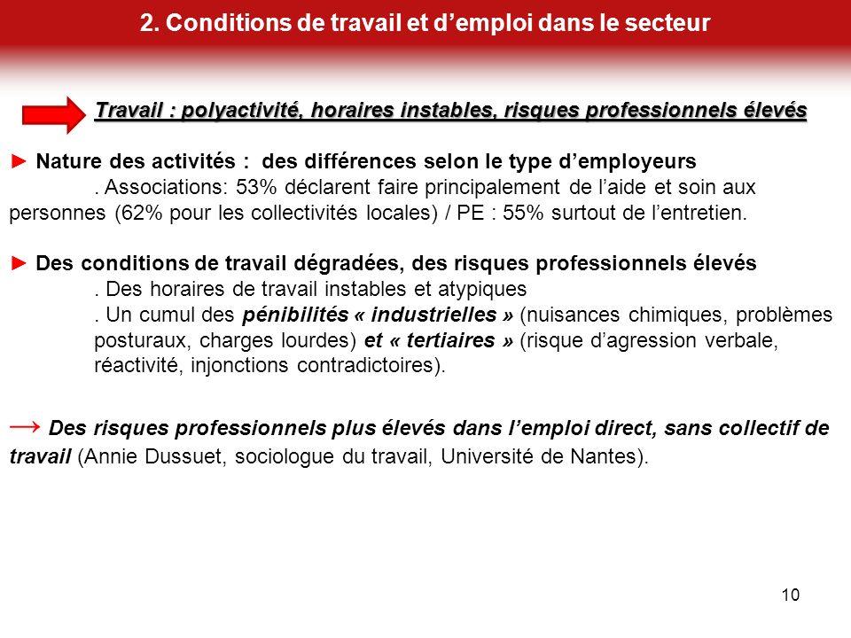2. Conditions de travail et demploi dans le secteur 10 Travail : polyactivité, horaires instables, risques professionnels élevés Nature des activités