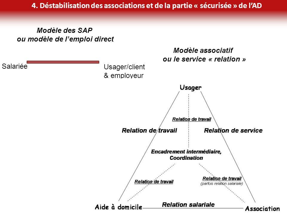 16 4. Déstabilisation des associations et de la partie « sécurisée » de lAD Salariée Usager/client & employeur Modèle des SAP ou modèle de lemploi dir