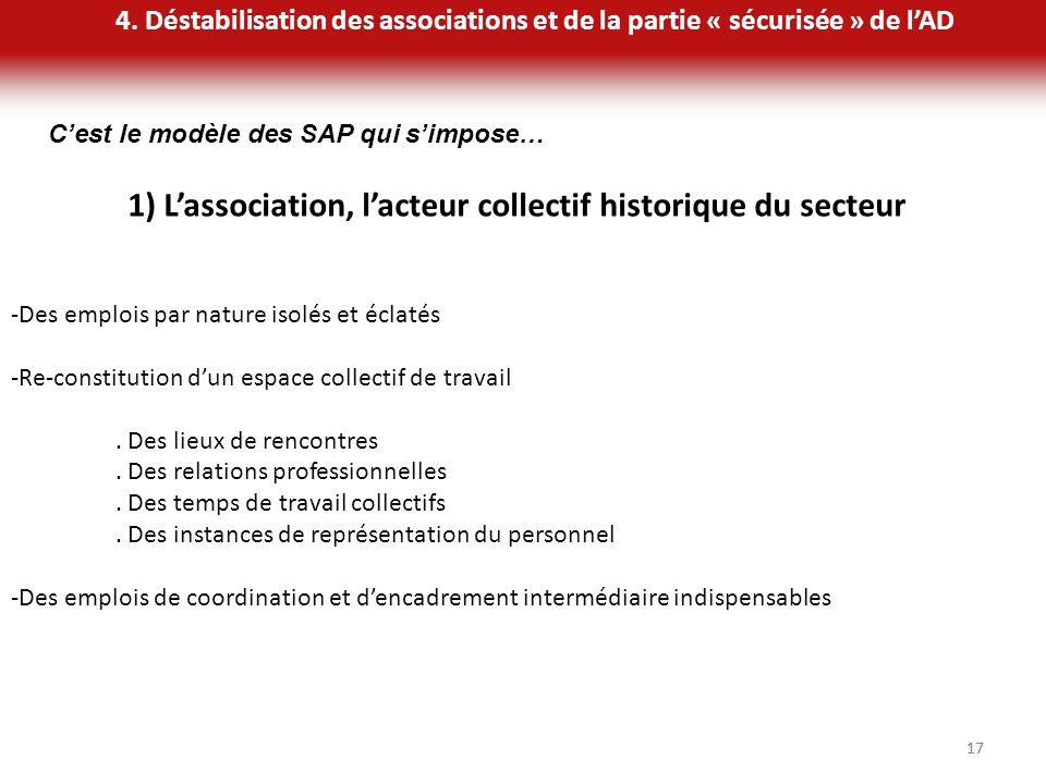 17 1) Lassociation, lacteur collectif historique du secteur -Des emplois par nature isolés et éclatés -Re-constitution dun espace collectif de travail