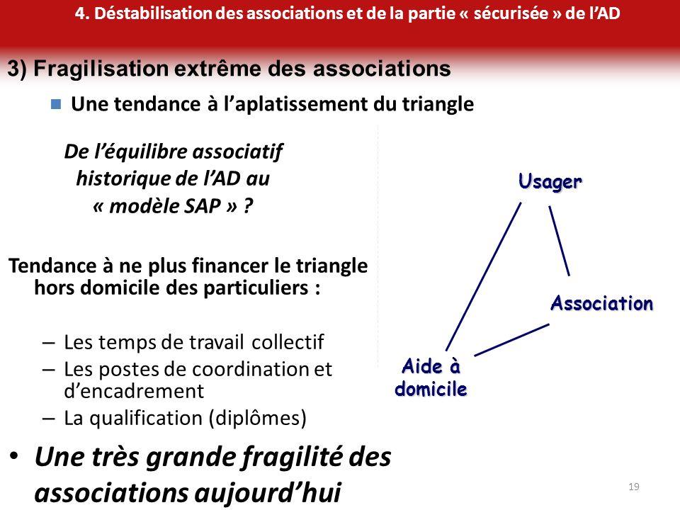 19 Une tendance à laplatissement du triangle Aide à domicile AssociationUsager De léquilibre associatif historique de lAD au « modèle SAP » ? Tendance