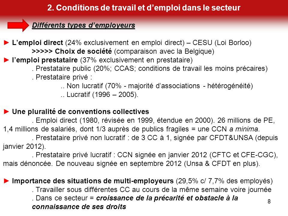 2. Conditions de travail et demploi dans le secteur 8 Différents types demployeurs Lemploi direct (24% exclusivement en emploi direct) – CESU (Loi Bor