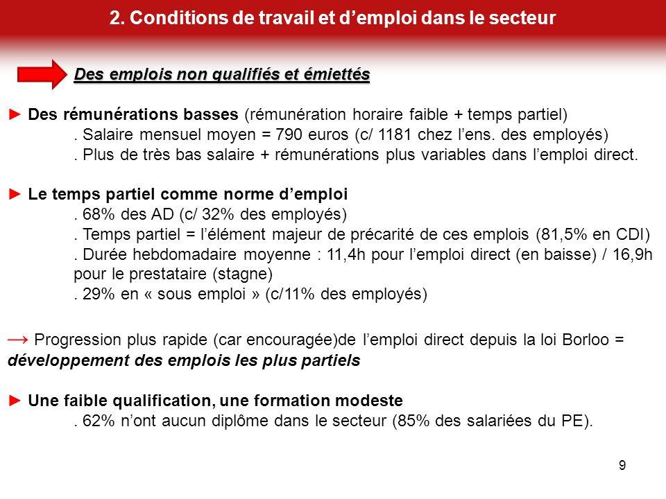 2. Conditions de travail et demploi dans le secteur 9 Des emplois non qualifiés et émiettés Des rémunérations basses (rémunération horaire faible + te