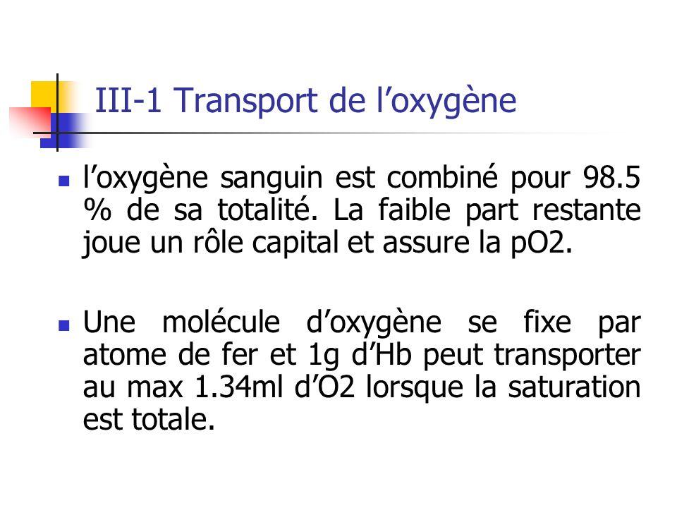 III-1 Transport de loxygène loxygène sanguin est combiné pour 98.5 % de sa totalité. La faible part restante joue un rôle capital et assure la pO2. Un