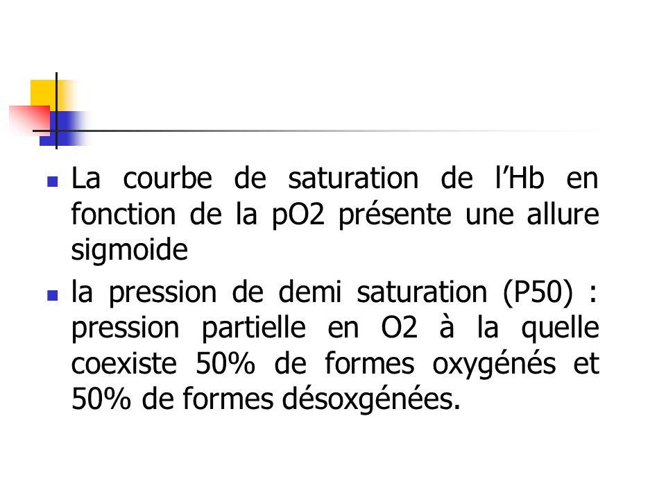La courbe de saturation de lHb en fonction de la pO2 présente une allure sigmoide la pression de demi saturation (P50) : pression partielle en O2 à la