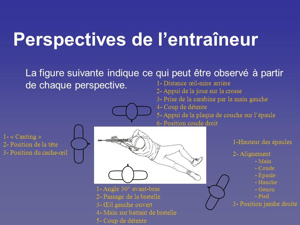 Perspectives de lentraîneur La figure suivante indique ce qui peut être observé à partir de chaque perspective. 1-Hauteur des épaules 2- Alignement -