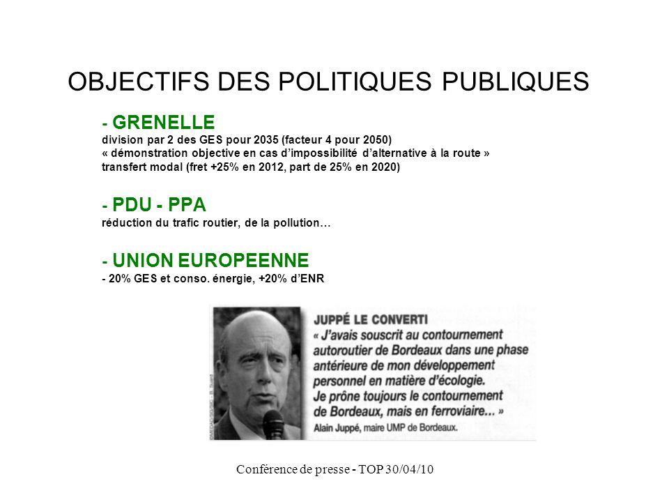 Conférence de presse - TOP 30/04/10 OBJECTIFS DES POLITIQUES PUBLIQUES - GRENELLE division par 2 des GES pour 2035 (facteur 4 pour 2050) « démonstrati