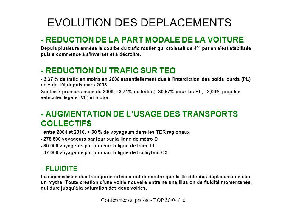 Conférence de presse - TOP 30/04/10 EVOLUTION DES DEPLACEMENTS - REDUCTION DE LA PART MODALE DE LA VOITURE Depuis plusieurs années la courbe du trafic