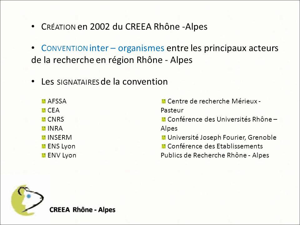 C RÉATION en 2002 du CREEA Rhône -Alpes C ONVENTION inter – organismes entre les principaux acteurs de la recherche en région Rhône - Alpes Les SIGNATAIRES de la convention AFSSA CEA CNRS INRA INSERM ENS Lyon ENV Lyon Centre de recherche Mérieux - Pasteur Conférence des Universités Rhône – Alpes Université Joseph Fourier, Grenoble Conférence des Etablissements Publics de Recherche Rhône - Alpes