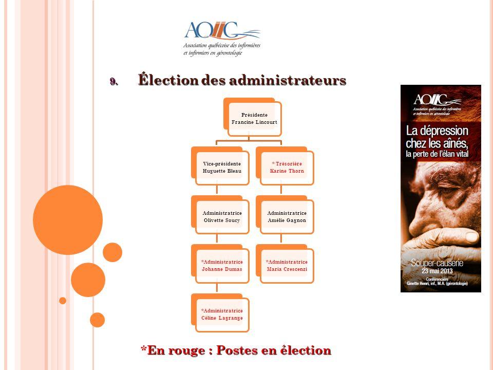 9. Élection des administrateurs Présidente Francine Lincourt Vice-présidente Huguette Bleau Administratrice Olivette Soucy *Administratrice Johanne Du