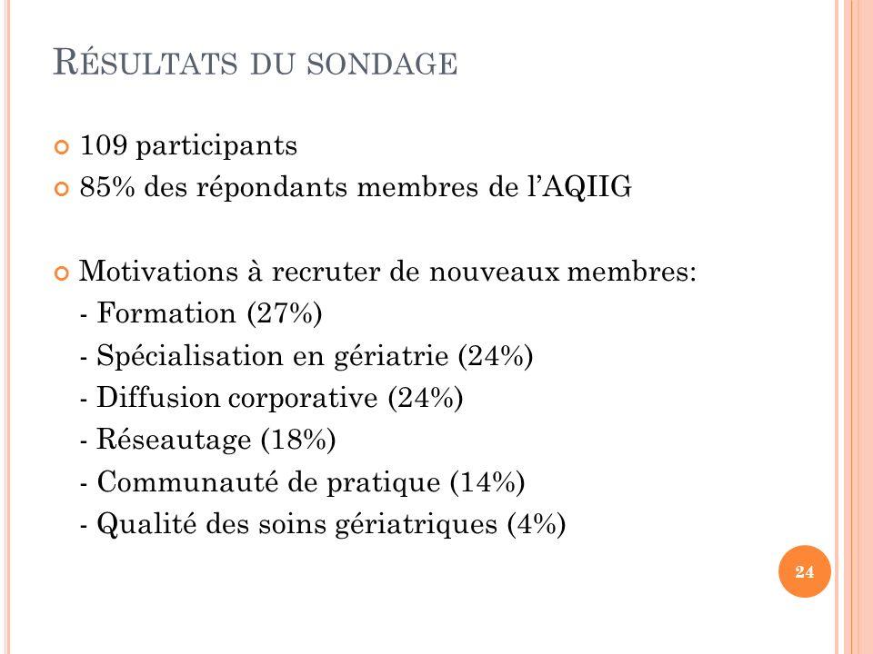 R ÉSULTATS DU SONDAGE 109 participants 85% des répondants membres de lAQIIG Motivations à recruter de nouveaux membres: - Formation (27%) - Spécialisation en gériatrie (24%) - Diffusion corporative (24%) - Réseautage (18%) - Communauté de pratique (14%) - Qualité des soins gériatriques (4%) 24
