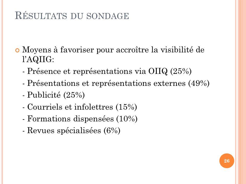 R ÉSULTATS DU SONDAGE Moyens à favoriser pour accroître la visibilité de lAQIIG: - Présence et représentations via OIIQ (25%) - Présentations et représentations externes (49%) - Publicité (25%) - Courriels et infolettres (15%) - Formations dispensées (10%) - Revues spécialisées (6%) 26