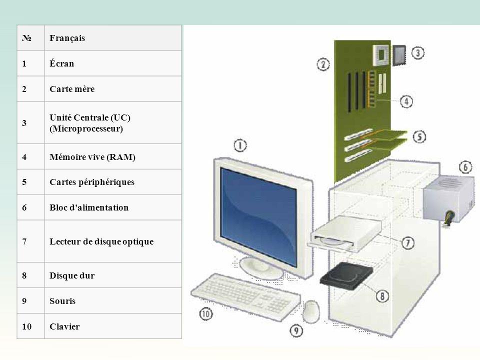 Français 1Écran 2Carte mère 3 Unité Centrale (UC) (Microprocesseur) 4Mémoire vive (RAM) 5Cartes périphériques 6Bloc d'alimentation 7Lecteur de disque