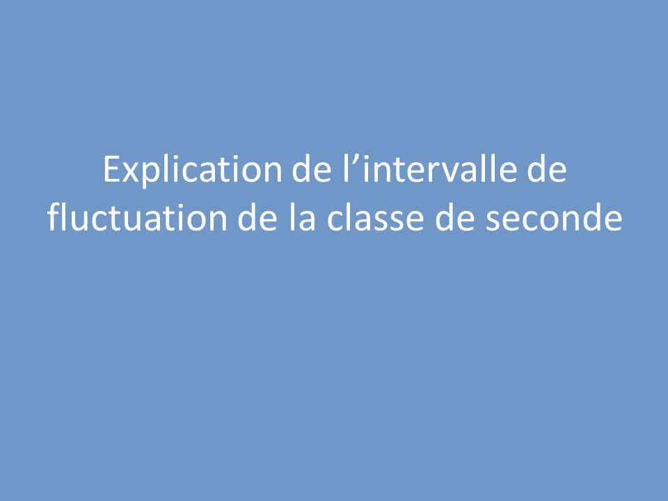 Explication de lintervalle de fluctuation de la classe de seconde
