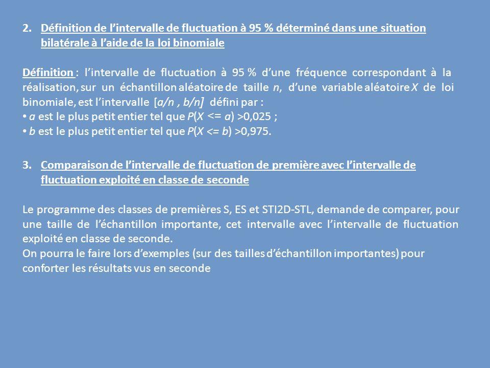 2.Définition de lintervalle de fluctuation à 95 % déterminé dans une situation bilatérale à laide de la loi binomiale Définition : lintervalle de fluc