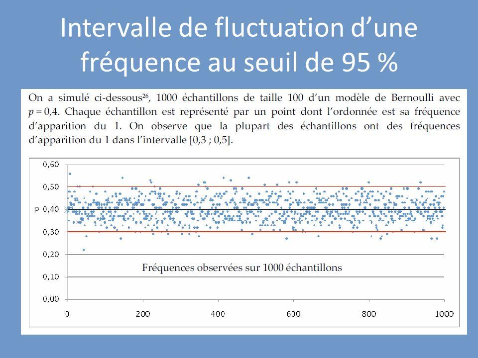 Propriété : Connaissant la proportion p (0,2p0,8) dindividus dans une population, la fréquence dun certain caractère dans un échantillon de taille n, n 25 appartient à lintervalle [p-1/rac(n) ; p+1/rac(n)] avec une probabilité dau moins 95% Cas où la proportion est connue :