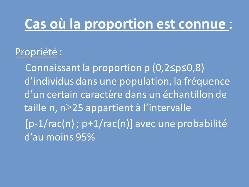 Propriété : Connaissant la proportion p (0,2p0,8) dindividus dans une population, la fréquence dun certain caractère dans un échantillon de taille n,