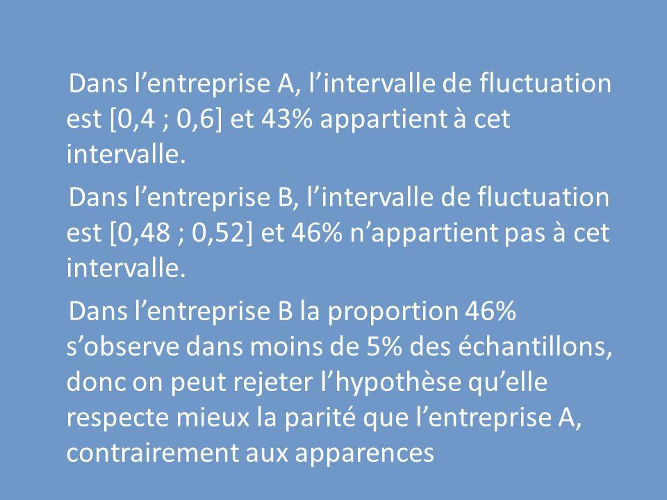 Dans lentreprise A, lintervalle de fluctuation est [0,4 ; 0,6] et 43% appartient à cet intervalle. Dans lentreprise B, lintervalle de fluctuation est