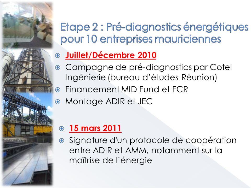 Juillet/Décembre 2010 Campagne de pré-diagnostics par Cotel Ingénierie (bureau détudes Réunion) Financement MID Fund et FCR Montage ADIR et JEC 15 mars 2011 Signature d un protocole de coopération entre ADIR et AMM, notamment sur la maîtrise de lénergie