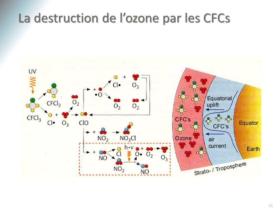 La destruction de lozone par les CFCs 11