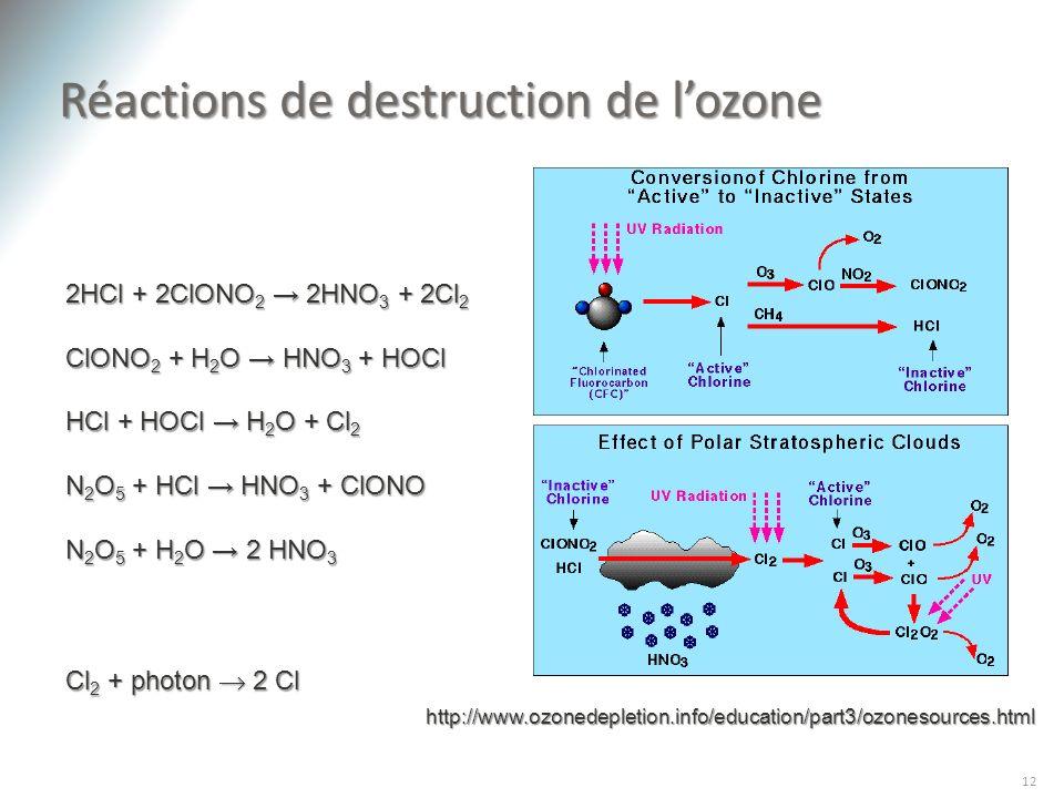 Réactions de destruction de lozone 12 2HCl + 2ClONO 2 2HNO 3 + 2Cl 2 ClONO 2 + H 2 O HNO 3 + HOCl HCl + HOCl H 2 O + Cl 2 N 2 O 5 + HCl HNO 3 + ClONO