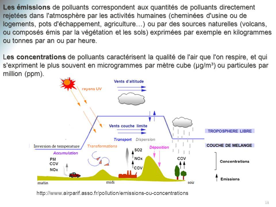 18 http://www.airparif.asso.fr/pollution/emissions-ou-concentrations Les émissions de polluants correspondent aux quantités de polluants directement r