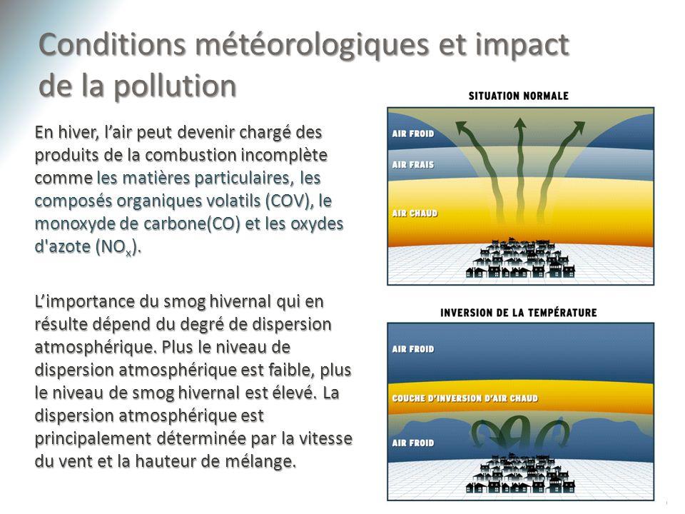 Conditions météorologiques et impact de la pollution 19 En hiver, lair peut devenir chargé des produits de la combustion incomplète comme les matières