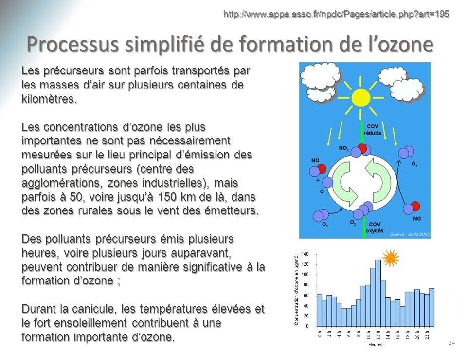 Processus simplifié de formation de lozone 24 Les précurseurs sont parfois transportés par les masses dair sur plusieurs centaines de kilomètres. Les