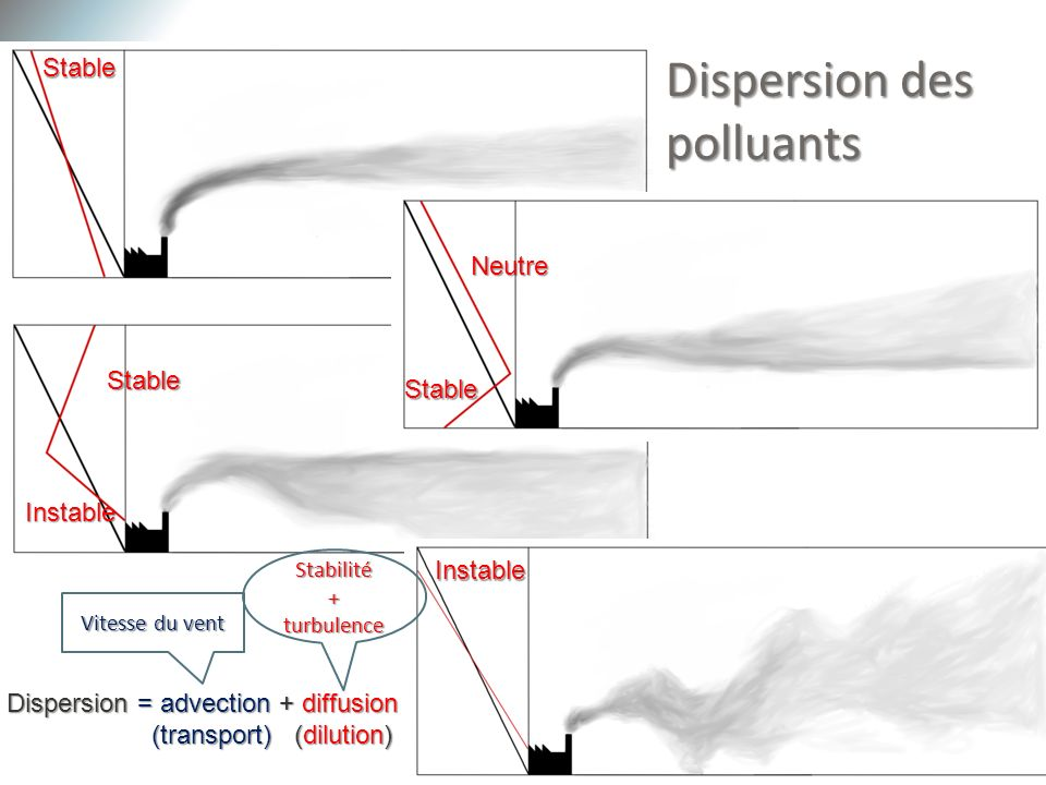 28 Dispersion des polluants Dispersion = advection + diffusion (transport) (dilution) (transport) (dilution) Vitesse du vent Stabilité + turbulence St