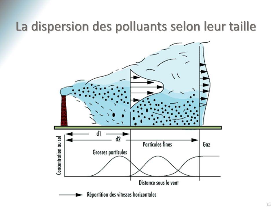 La dispersion des polluants selon leur taille 31