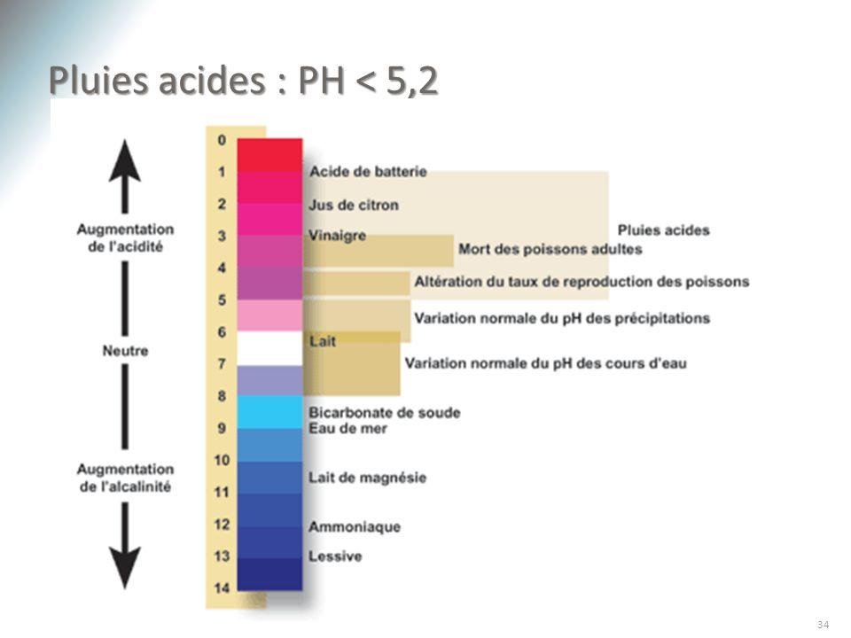 Pluies acides : PH < 5,2 34SCA-2611 Introduction à la météorologie