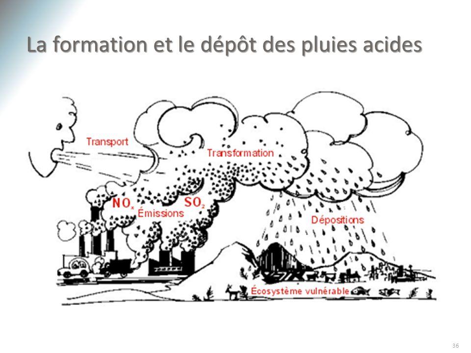 La formation et le dépôt des pluies acides 36