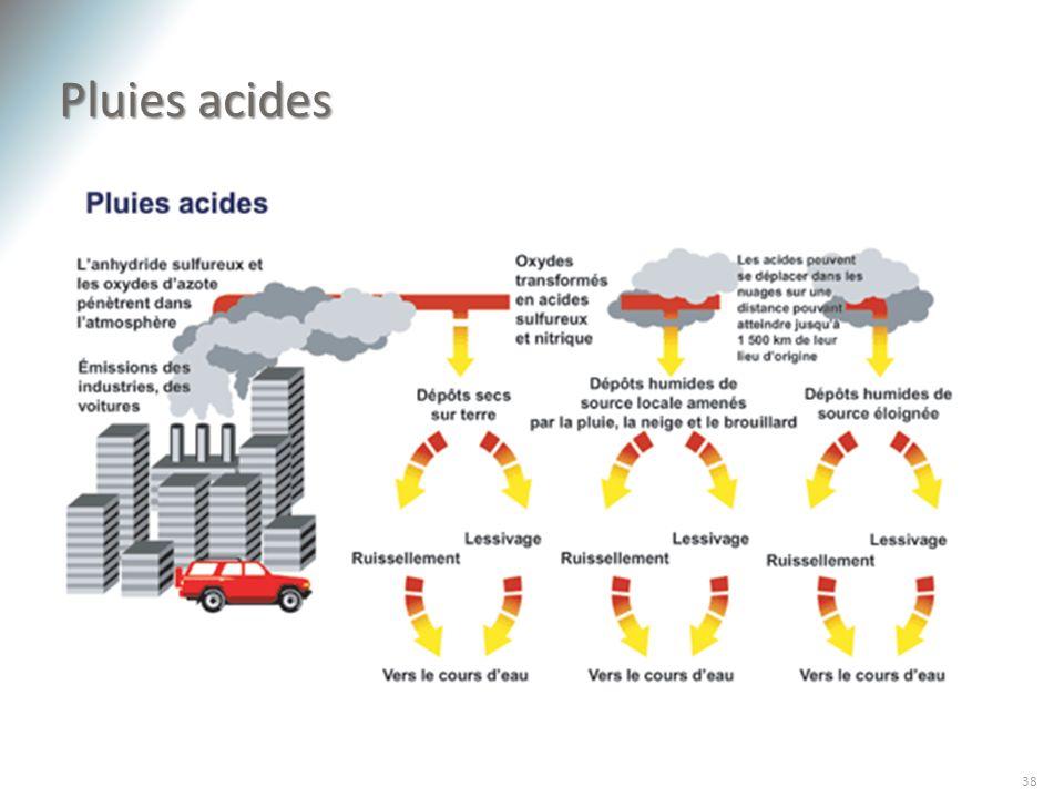 Pluies acides 38